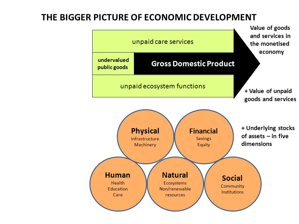 Social Community Institutions Human Health Education Care Natural Ecosystems Non/renewable resources Physical Infrastructure Machinery Financial Savings Equity unpaid care services unpaid ecosystem functions undervalued public goods Gross Domestic Product + Underlying stocks of assets – in five dimensions Value of goods and services in the monetised economy + Value of unpaid goods and services THE BIGGER PICTURE OF ECONOMIC DEVELOPMENT
