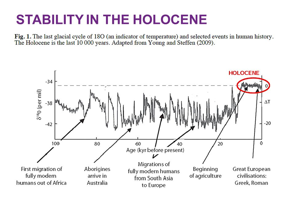 STABILITY IN THE HOLOCENE