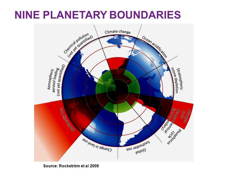 Source: Rockström et al 2009 NINE PLANETARY BOUNDARIES