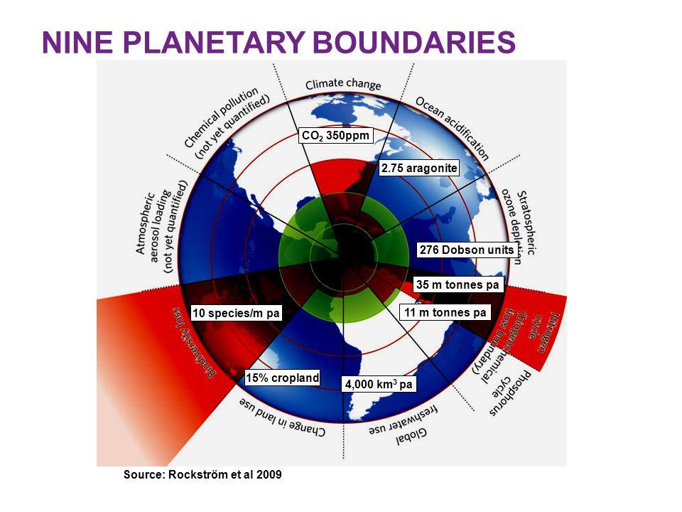 CO 2 350ppm 15% cropland 4,000 km 3 pa 35 m tonnes pa 276 Dobson units 2.75 aragonite 10 species/m pa NINE PLANETARY BOUNDARIES Source: Rockström et al 2009 11 m tonnes pa