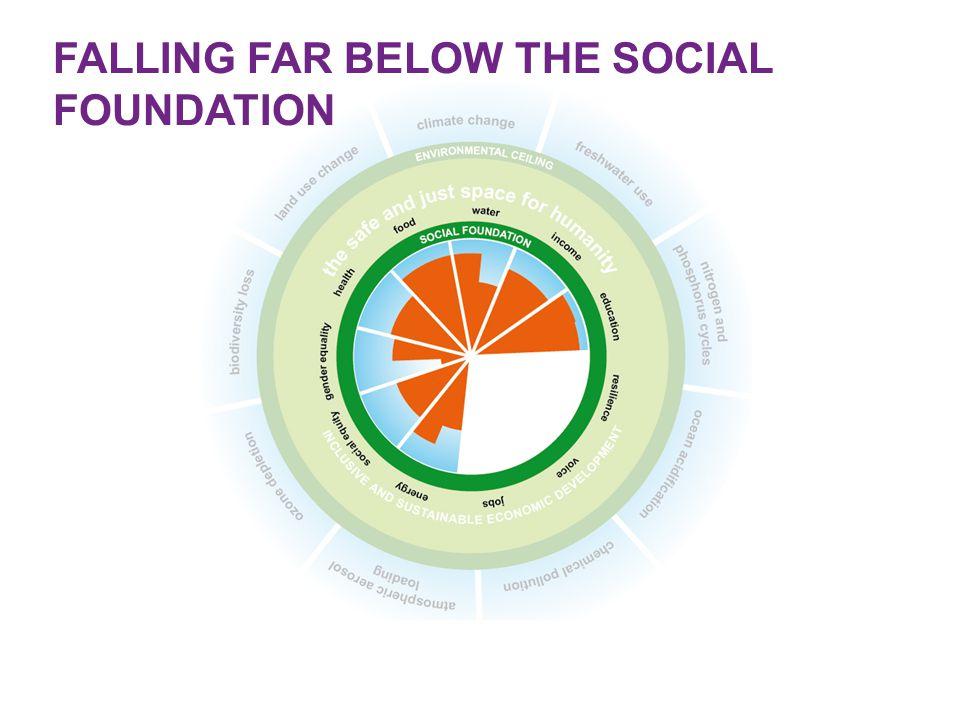 FALLING FAR BELOW THE SOCIAL FOUNDATION