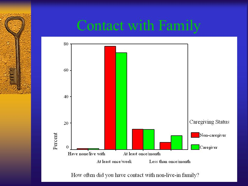 Contact with Family