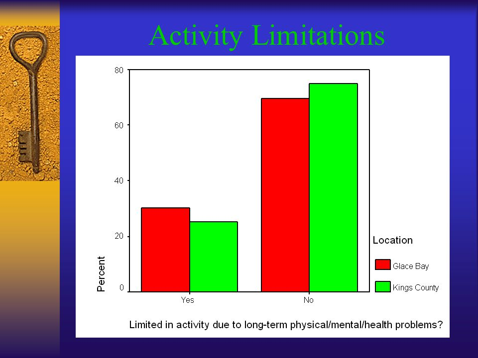 Activity Limitations