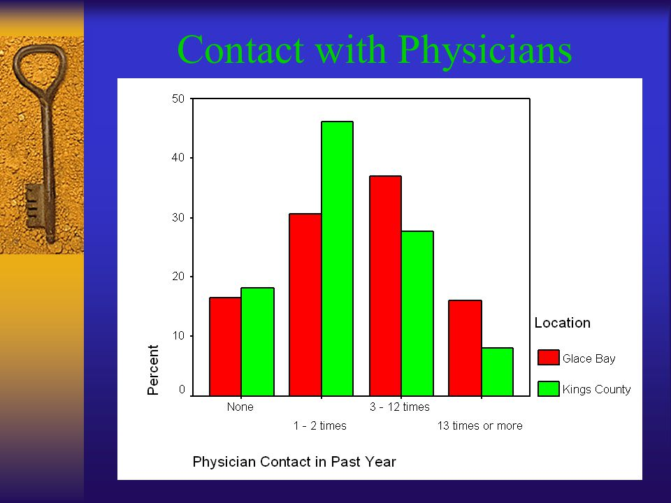 Contact with Physicians