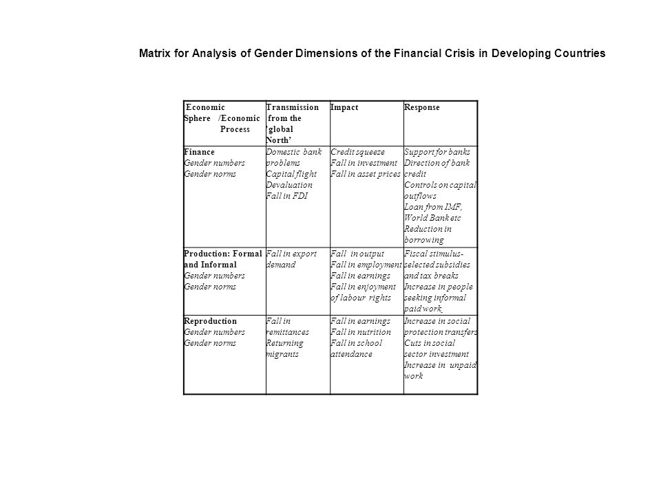 Economic Sphere /Economic Process Transmission from the 'global North' ImpactResponse Finance Gender numbers Gender norms Domestic bank problems Capit