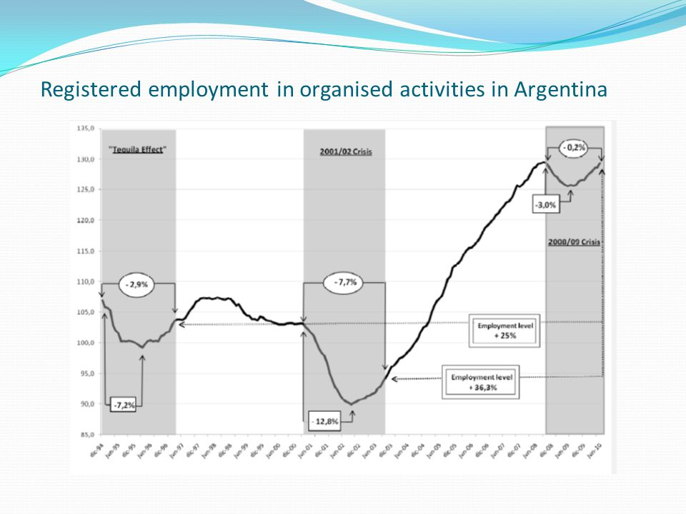 Registered employment in organised activities in Argentina