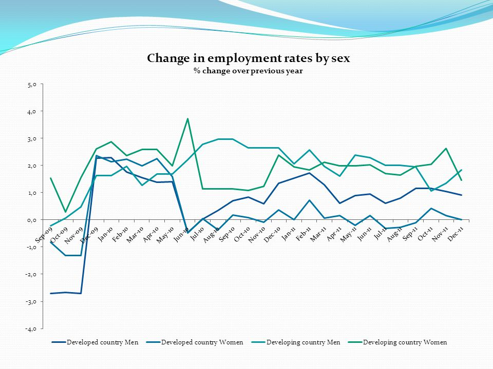 OECD labour markets in current crisis