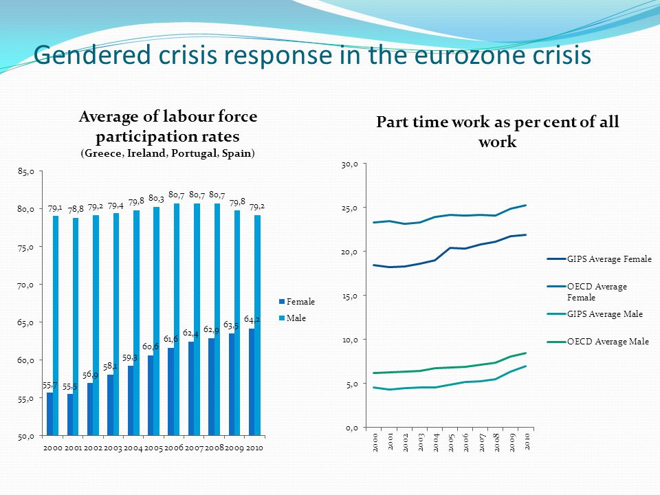 Gendered crisis response in the eurozone crisis