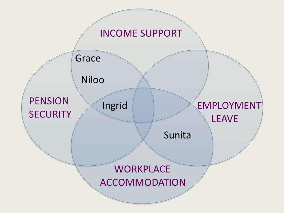 INCOME SUPPORT PENSION SECURITY EMPLOYMENT LEAVE WORKPLACE ACCOMMODATION Grace Niloo Ingrid Sunita