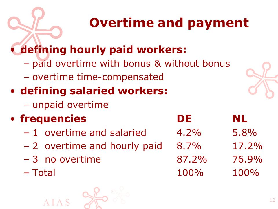 A I A S 12 Overtime and payment defining hourly paid workers: –paid overtime with bonus & without bonus –overtime time-compensated defining salaried workers: –unpaid overtime frequenciesDENL –1 overtime and salaried4.2%5.8% –2 overtime and hourly paid8.7%17.2% –3 no overtime87.2%76.9% –Total100%100%