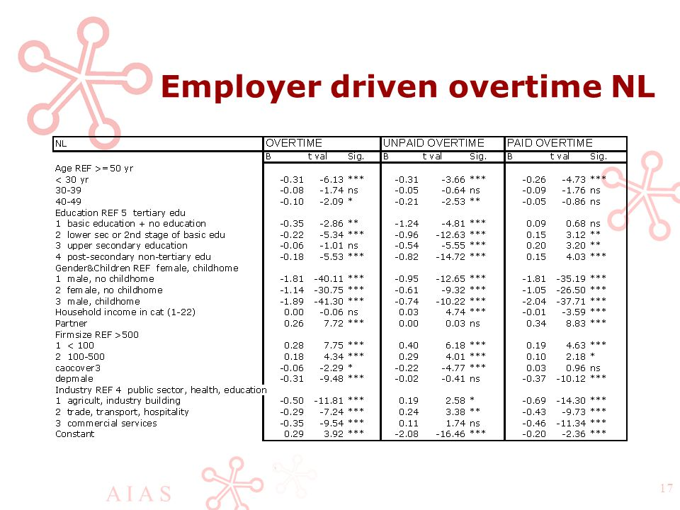 A I A S 17 Employer driven overtime NL