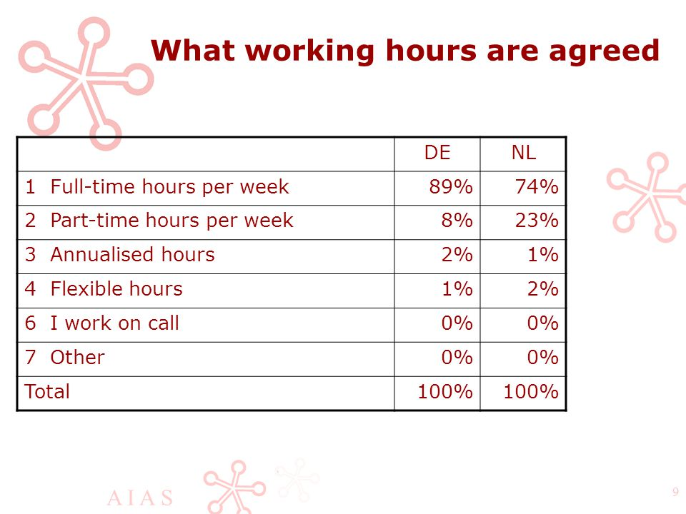 A I A S 9 What working hours are agreed DENL 1 Full-time hours per week89%74% 2 Part-time hours per week8%23% 3 Annualised hours2%1% 4 Flexible hours1%2% 6 I work on call0% 7 Other0% Total100%