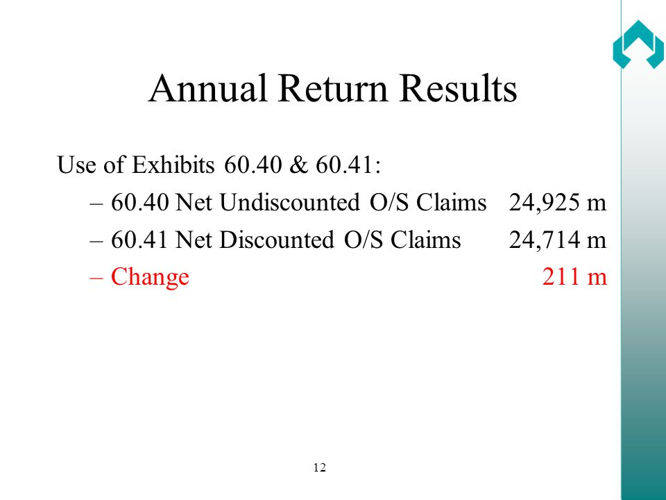 12 Annual Return Results Use of Exhibits 60.40 & 60.41: –60.40 Net Undiscounted O/S Claims 24,925 m –60.41 Net Discounted O/S Claims 24,714 m –Change 211 m