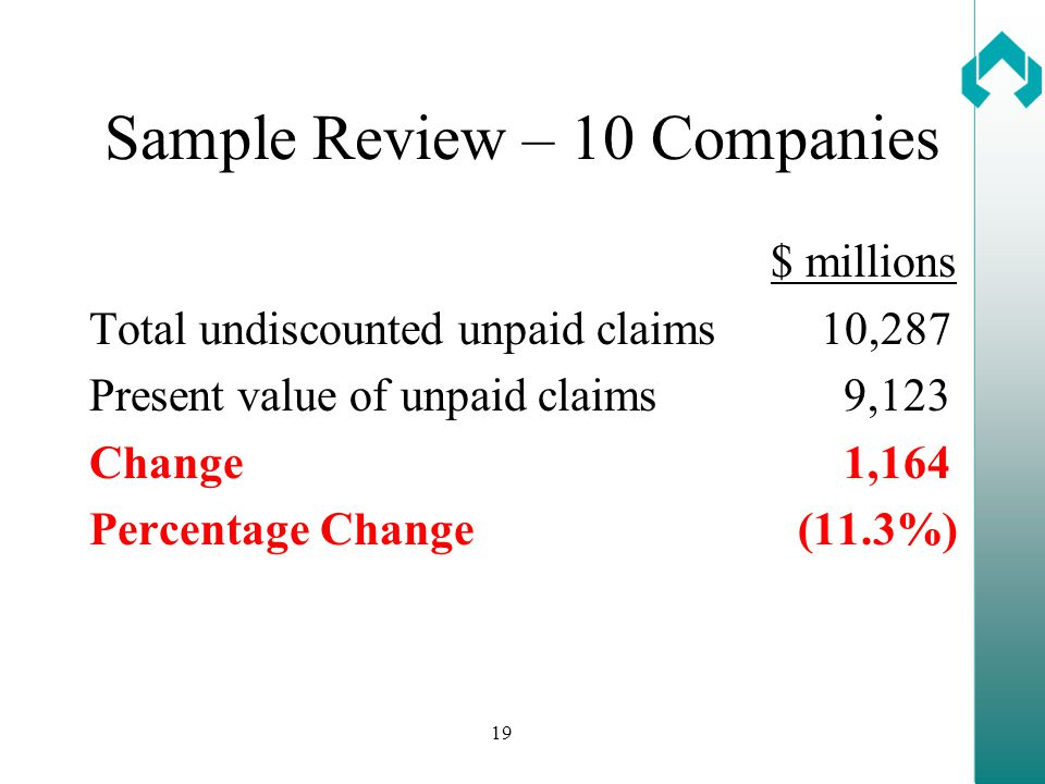 19 Sample Review – 10 Companies $ millions Total undiscounted unpaid claims10,287 Present value of unpaid claims 9,123 Change 1,164 Percentage Change (11.3%)