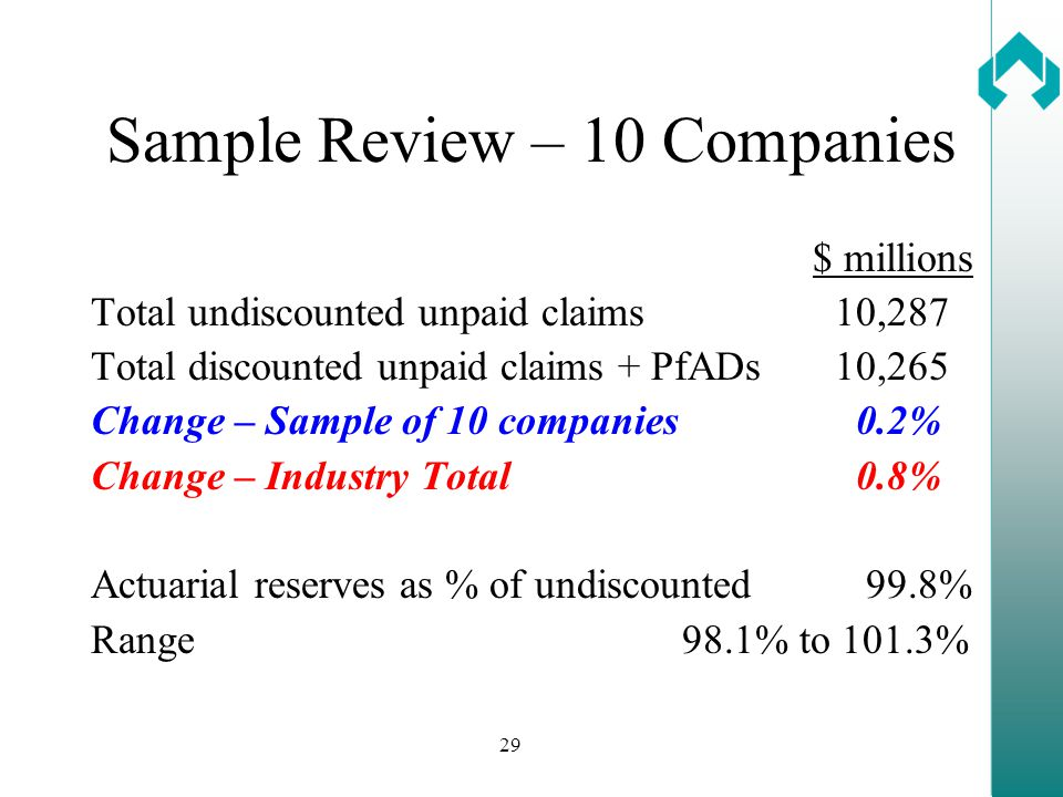 29 Sample Review – 10 Companies $ millions Total undiscounted unpaid claims10,287 Total discounted unpaid claims + PfADs10,265 Change – Sample of 10 companies 0.2% Change – Industry Total 0.8% Actuarial reserves as % of undiscounted 99.8% Range 98.1% to 101.3%