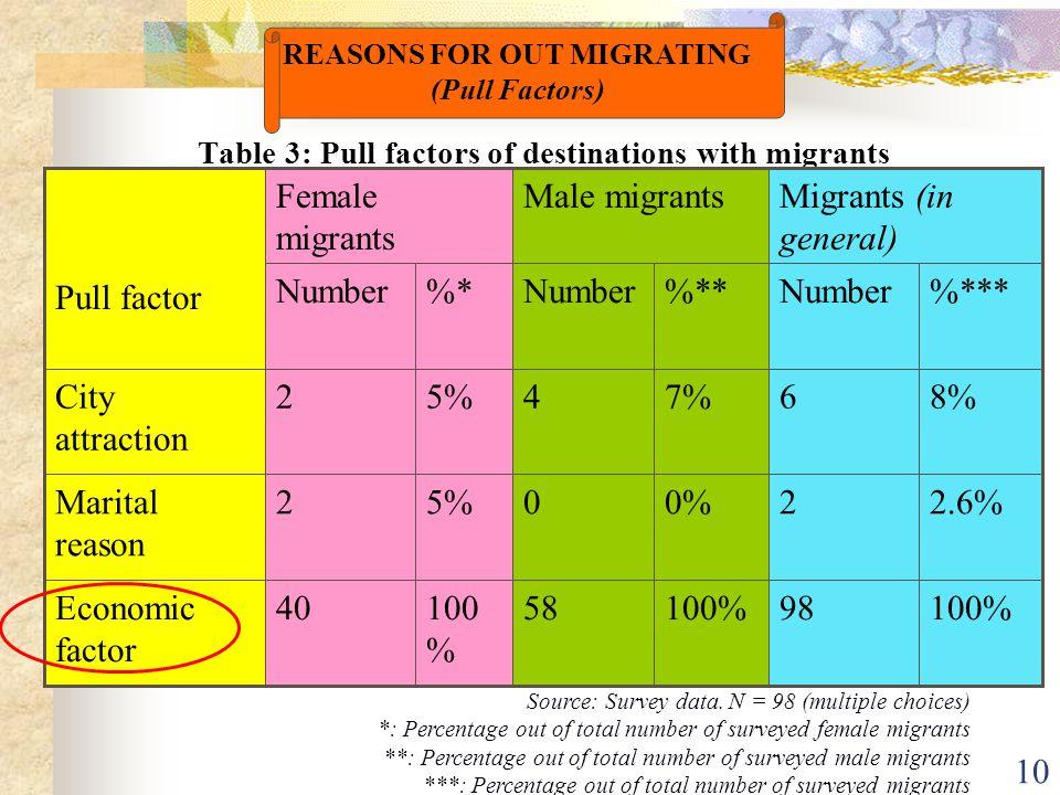 10 Table 3: Pull factors of destinations with migrants 100%98100%58100 % 40Economic factor 2.6%20%05%2Marital reason 8%67%45%2City attraction %***Number%**Number%*Number Migrants (in general) Male migrantsFemale migrants Pull factor Source: Survey data.
