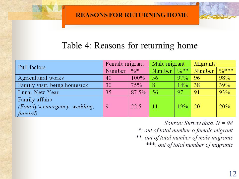 12 Table 4: Reasons for returning home REASONS FOR RETURNING HOME Source: Survey data. N = 98 *: out of total number o female migrant **: out of total