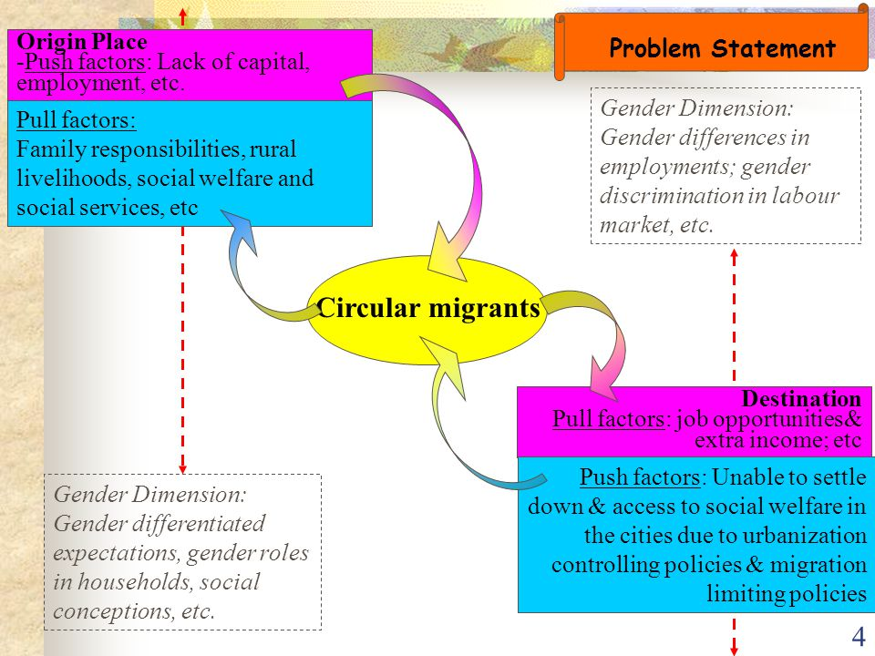 25 4.Circular migrants appear as one of the most vulnerable people 5.