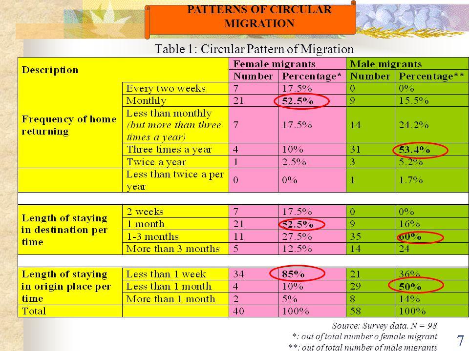8 Reasons for out-migrating Push factors of origin place Pull factors of destination place Reasons for returning home Pull factors of origin place Push factors of destination place REASONS FOR CIRCULAR MIGRATION
