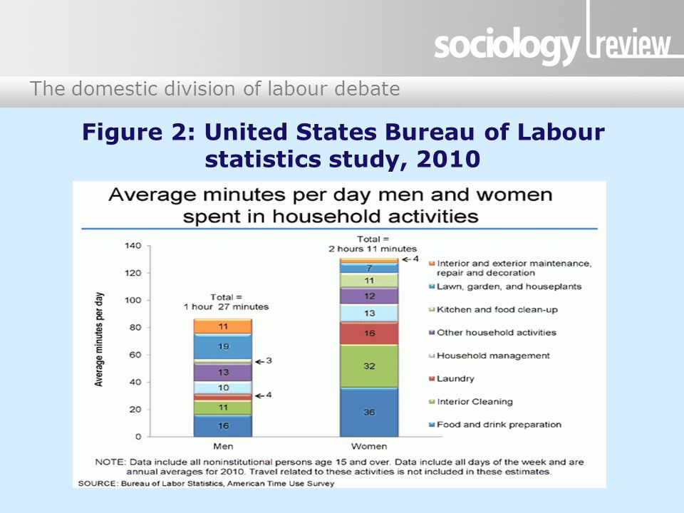 The domestic division of labour debate Figure 2: United States Bureau of Labour statistics study, 2010