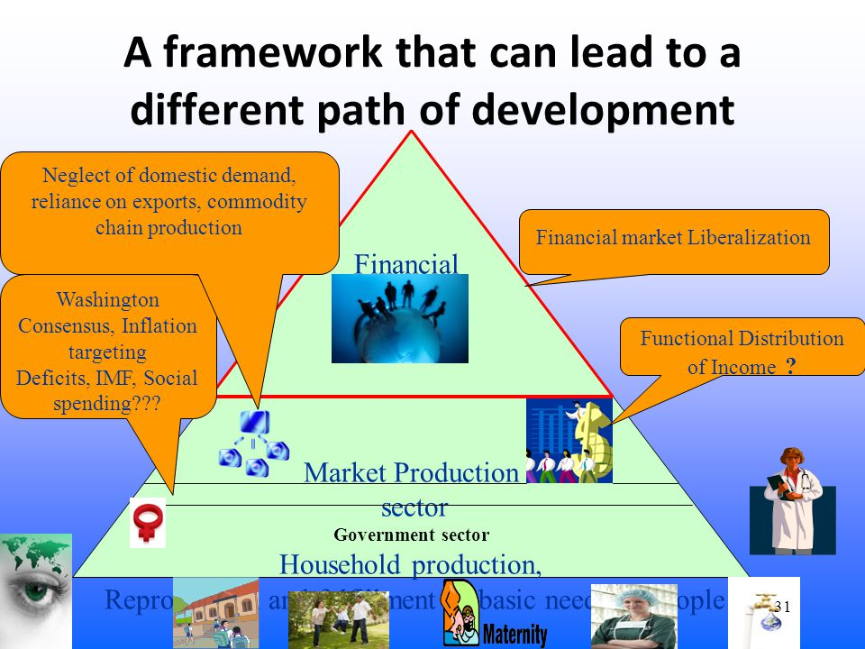 A framework that can lead to a different path of development Financial sector Market Production sector Government sector Household production, Reproduction and fulfillment of basic needs of people Functional Distribution of Income .