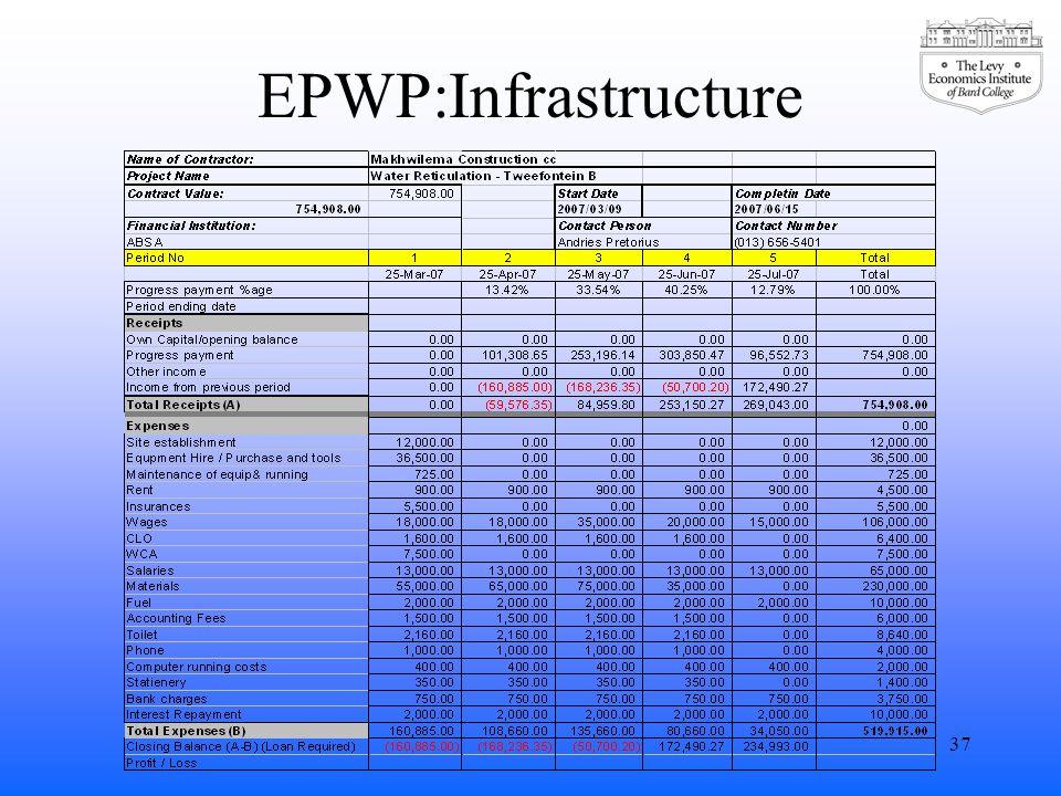 EPWP:Infrastructure 37