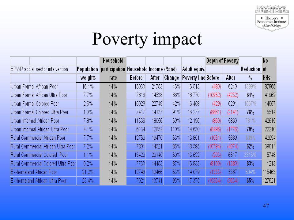 Poverty impact 47