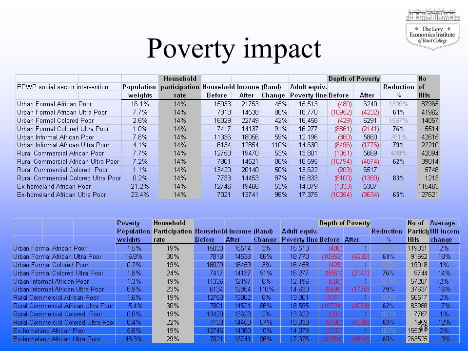 Poverty impact 48