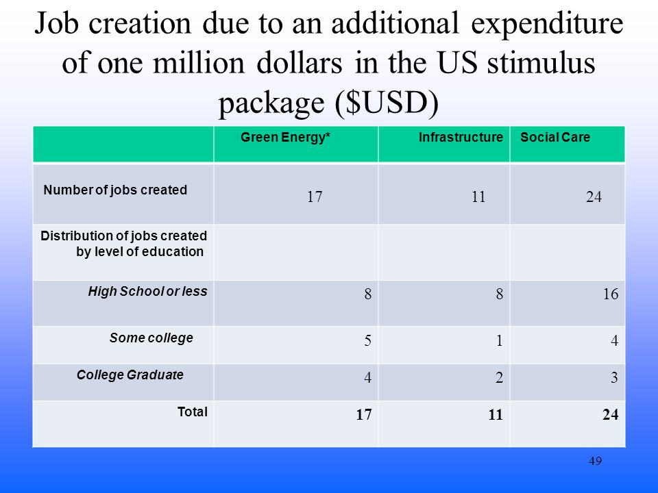 Job creation due to an additional expenditure of one million dollars in the US stimulus package ($USD) Green Energy*InfrastructureSocial Care Number of jobs created 17 1124 Distribution of jobs created by level of education High School or less 8816 Some college 514 College Graduate 423 Total 171124 49