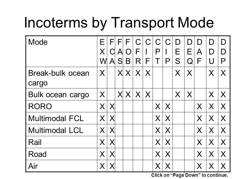 Incoterms by Transport Mode ModeEXWEXW FCAFCA FASFAS FOBFOB CFRCFR CIFCIF CPTCPT CIPCIP DESDES DEQDEQ DAFDAF DDUDDU DDPDDP Break-bulk ocean cargo XXXXXXXXX Bulk ocean cargoXXXXXXXXX ROROXXXXXXX Multimodal FCLXXXXXXX Multimodal LCLXXXXXXX RailXXXXXXX RoadXXXXXXX AirXXXXXXX Click on Page Down to continue.
