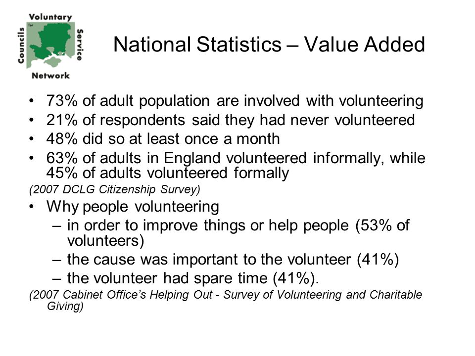 National Statistics – Value Added 73% of adult population are involved with volunteering 21% of respondents said they had never volunteered 48% did so at least once a month 63% of adults in England volunteered informally, while 45% of adults volunteered formally (2007 DCLG Citizenship Survey) Why people volunteering –in order to improve things or help people (53% of volunteers) –the cause was important to the volunteer (41%) –the volunteer had spare time (41%).