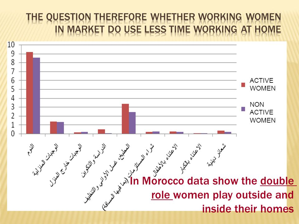 In Morocco data show the double role women play outside and inside their homes ACTIVE WOMEN NON ACTIVE WOMEN