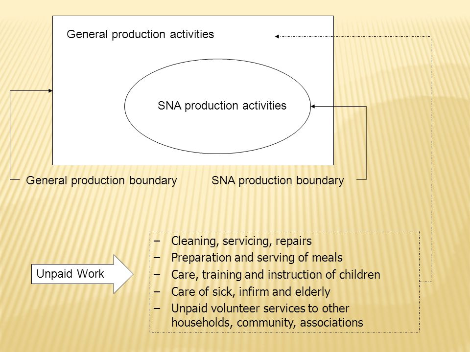 SNA production activities General production activities General production boundary SNA production boundary –Cleaning, servicing, repairs –Preparation and serving of meals –Care, training and instruction of children –Care of sick, infirm and elderly –Unpaid volunteer services to other households, community, associations Unpaid Work