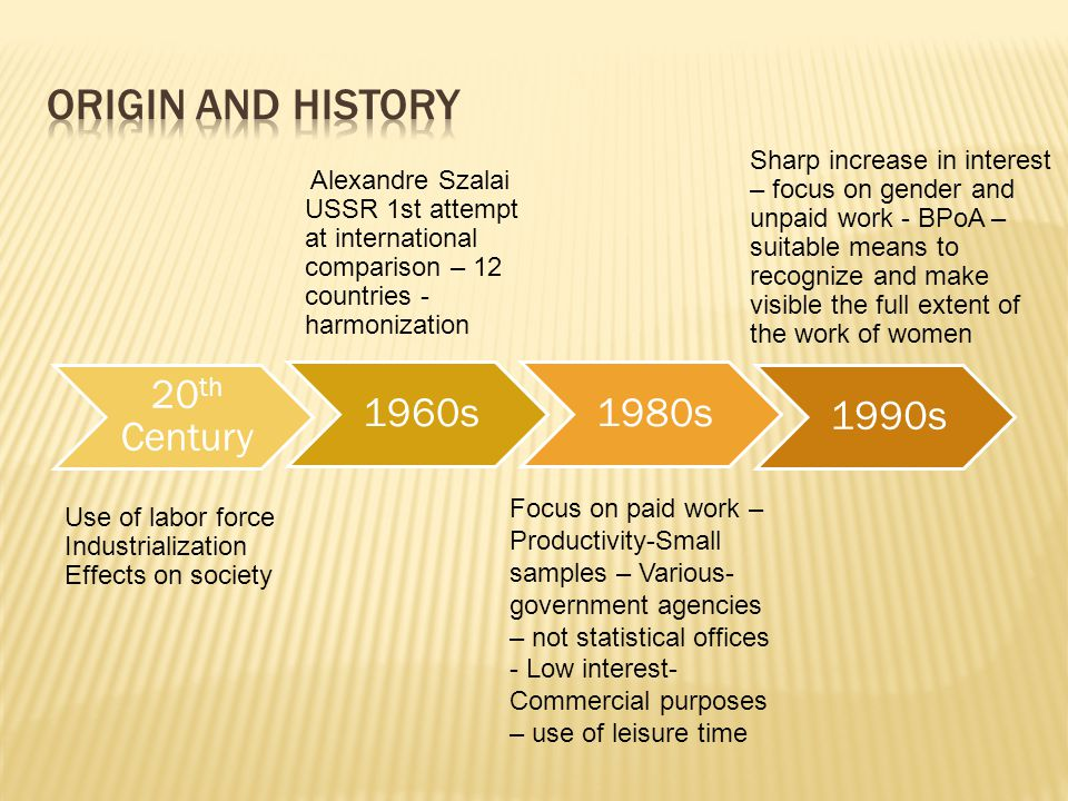 20 th Century 1960s1980s 1990s Use of labor force Industrialization Effects on society Alexandre Szalai USSR 1st attempt at international comparison – 12 countries - harmonization Focus on paid work – Productivity-Small samples – Various- government agencies – not statistical offices - Low interest- Commercial purposes – use of leisure time Sharp increase in interest – focus on gender and unpaid work - BPoA – suitable means to recognize and make visible the full extent of the work of women