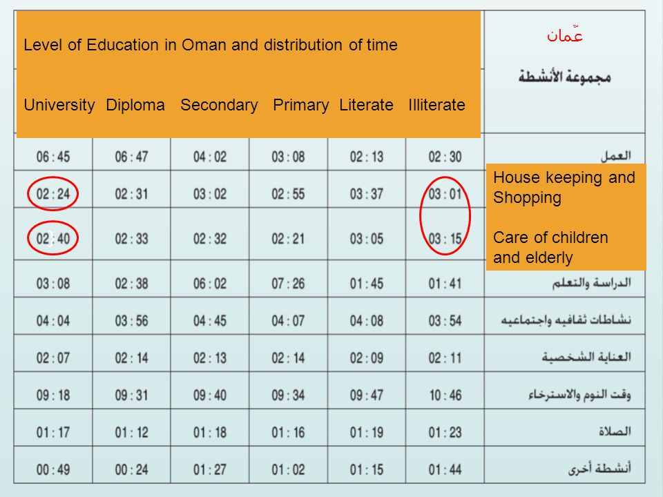 { عٌمان Level of Education in Oman and distribution of time University Diploma Secondary Primary Literate Illiterate House keeping and Shopping Care of children and elderly
