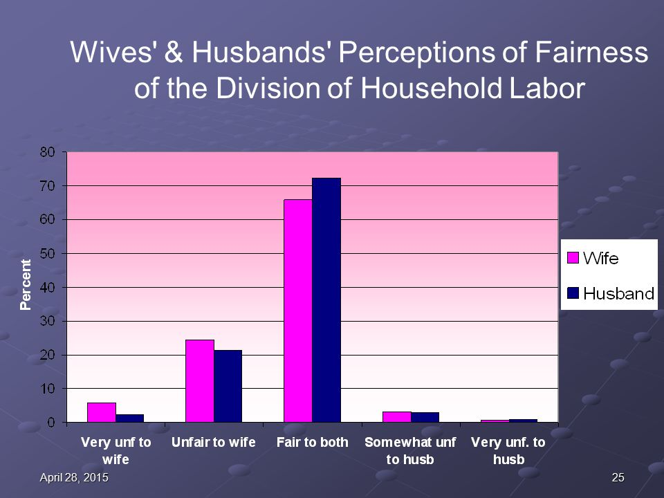 25April 28, 2015April 28, 2015April 28, 2015 Wives & Husbands Perceptions of Fairness of the Division of Household Labor