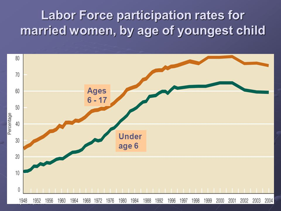7April 28, 2015April 28, 2015April 28, 2015 Labor Force participation rates for married women, by age of youngest child Ages 6-17 Under Age 6 Under age 6 Ages 6 - 17