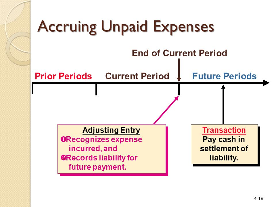 4-19 Prior PeriodsCurrent PeriodFuture Periods Transaction Pay cash in settlement of liability.