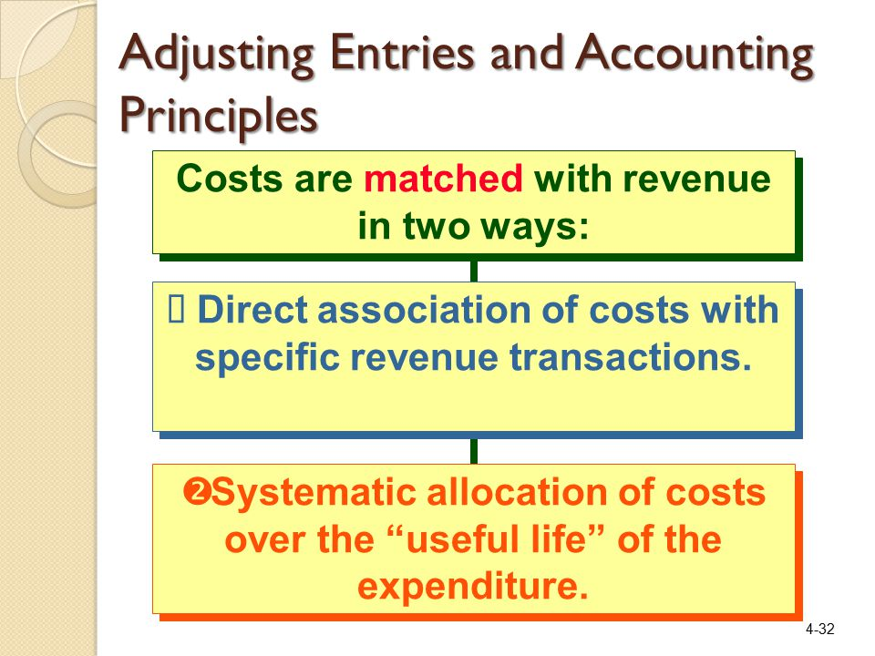 4-32 Costs are matched with revenue in two ways:  Direct association of costs with specific revenue transactions.