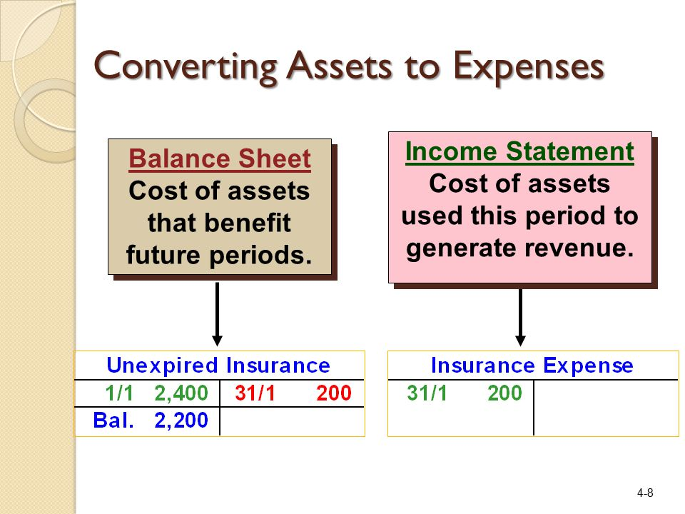 4-8 Income Statement Cost of assets used this period to generate revenue.