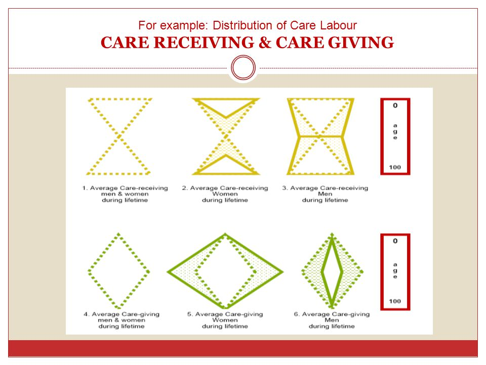 For example: Distribution of Care Labour CARE RECEIVING & CARE GIVING