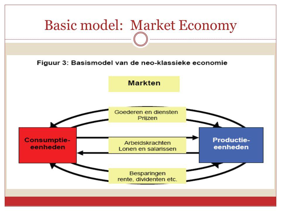 Basic model: Market Economy