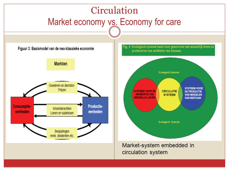 Circulation Market economy vs. Economy for care Market-system embedded in circulation system