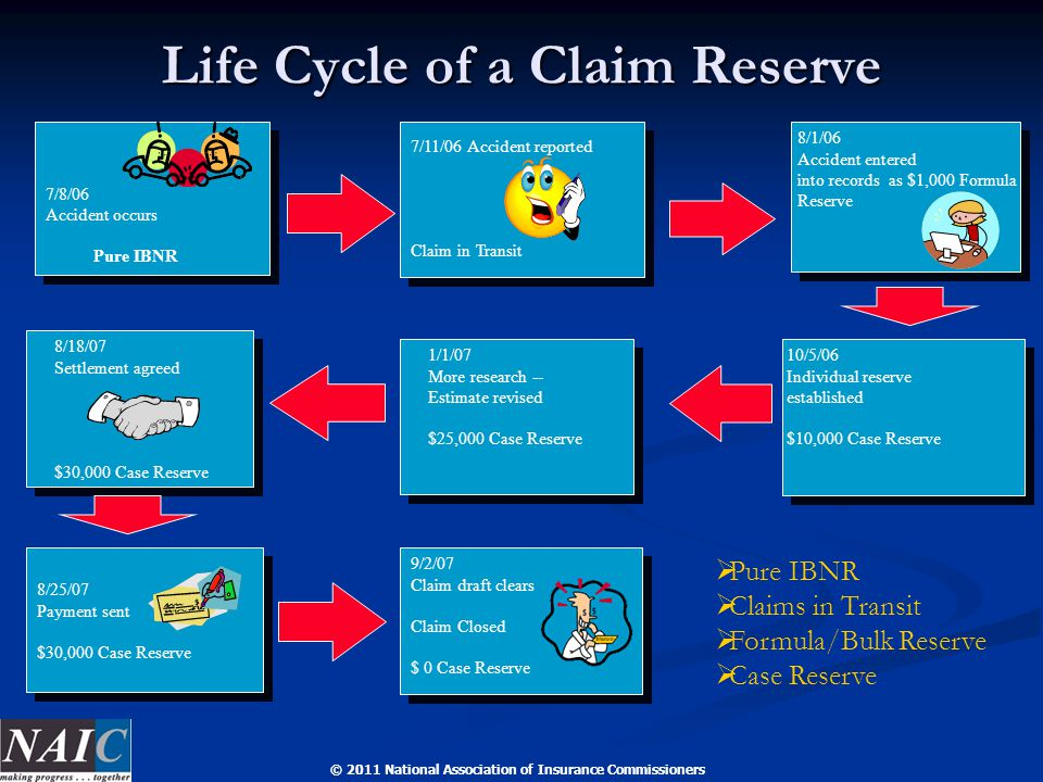 © 2011 National Association of Insurance Commissioners Life Cycle of a Claim Reserve 10/5/06 Individual reserve established $10,000 Case Reserve 1/1/07 More research -- Estimate revised $25,000 Case Reserve 8/18/07 Settlement agreed $30,000 Case Reserve 7/11/06 Accident reported Claim in Transit 7/8/06 Accident occurs Pure IBNR 8/1/06 Accident entered into records as $1,000 Formula Reserve 8/25/07 Payment sent $30,000 Case Reserve  Pure IBNR  Claims in Transit  Formula/Bulk Reserve  Case Reserve 9/2/07 Claim draft clears Claim Closed $ 0 Case Reserve