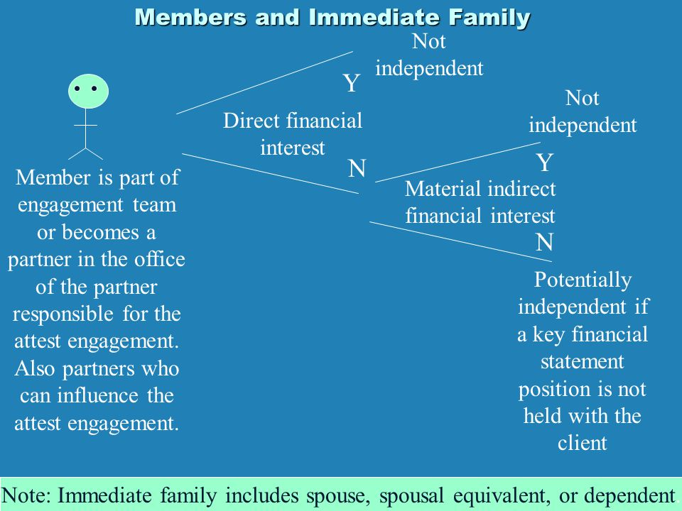 Members and Immediate Family Direct financial interest Y N Not independent Material indirect financial interest Y N Not independent Potentially indepe
