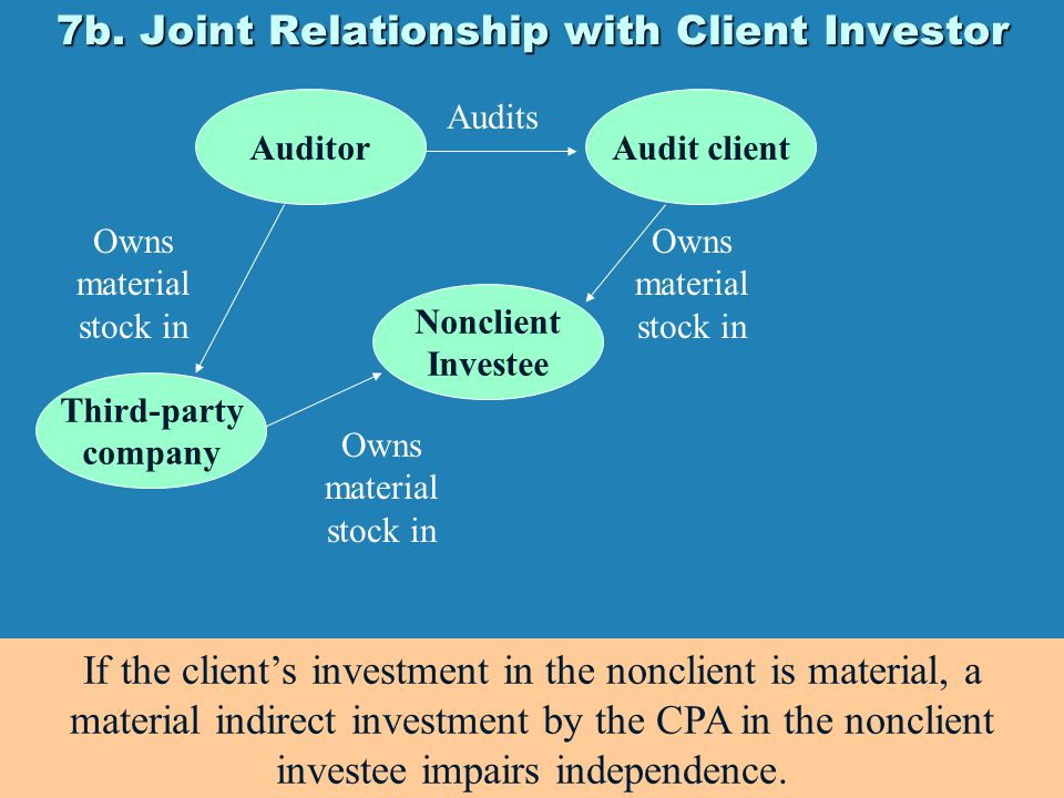 7b. Joint Relationship with Client Investor AuditorAudit client Audits Nonclient Investee Owns material stock in If the client's investment in the non
