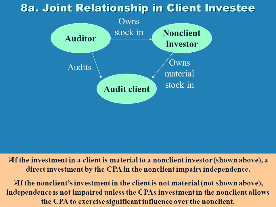 8a. Joint Relationship in Client Investee Auditor Nonclient Investor Audits Audit client Owns material stock in Owns stock in  If the investment in a