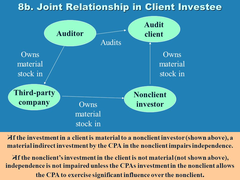 8b. Joint Relationship in Client Investee Auditor Nonclient investor Audit client Owns material stock in  If the investment in a client is material t