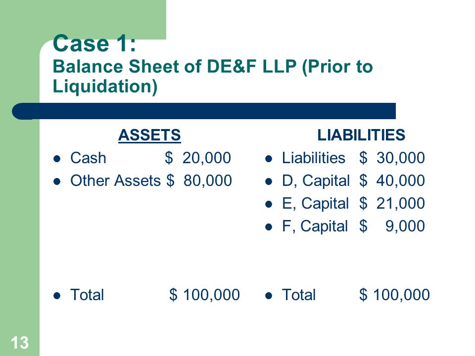 13 Case 1: Balance Sheet of DE&F LLP (Prior to Liquidation) ASSETS Cash $ 20,000 Other Assets $ 80,000 Total $ 100,000 LIABILITIES Liabilities$ 30,000 D, Capital$ 40,000 E, Capital$ 21,000 F, Capital$ 9,000 Total$ 100,000