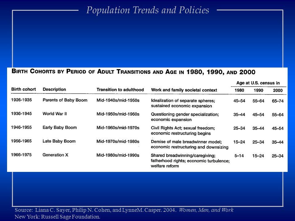 Population Trends and Policies Source: Liana C. Sayer, Philip N.